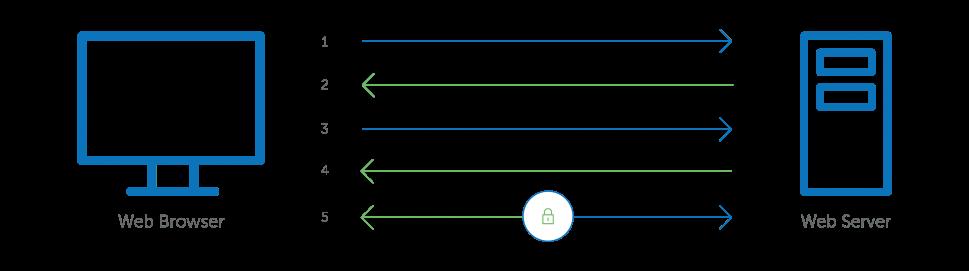 quy trình tạo kết nối an toàn của ssl