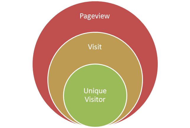 Unique visitors là gì